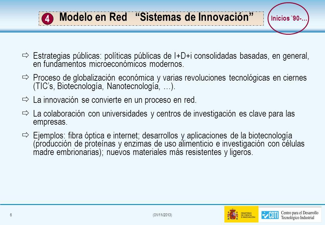 Modelo en Red Sistemas de Innovación