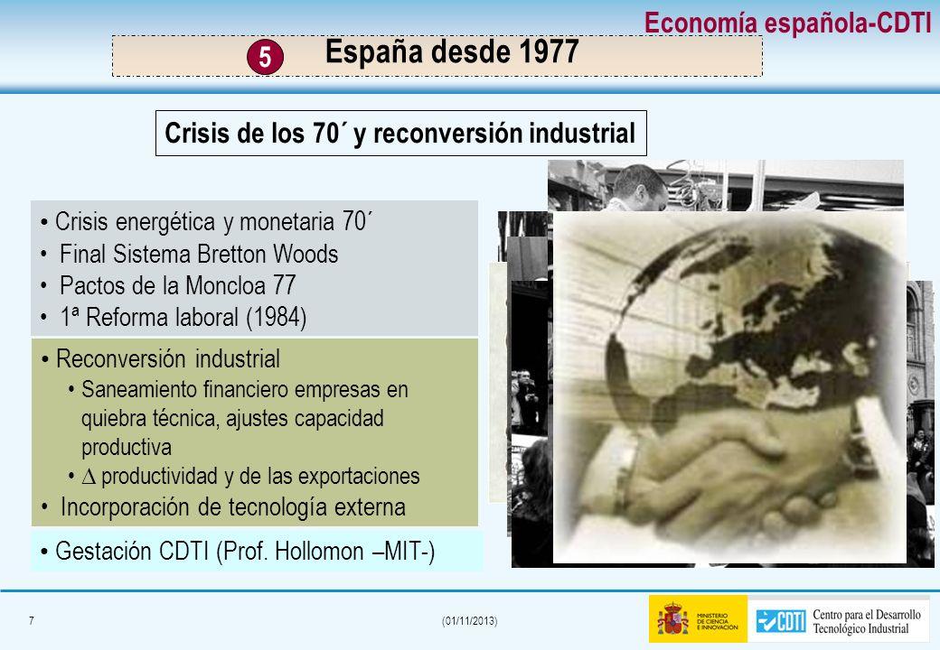 España desde 1977 Economía española-CDTI 5