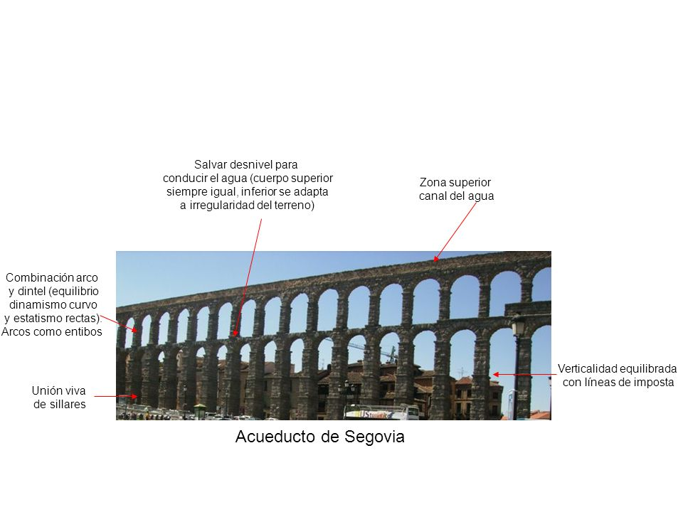 Acueducto de Segovia Salvar desnivel para