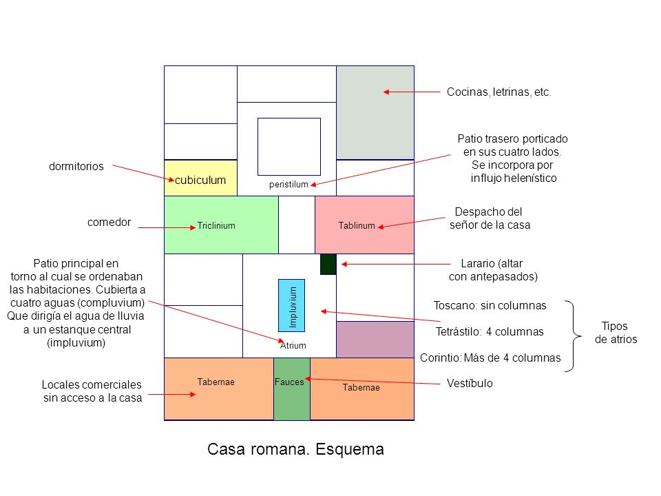 Casa romana. Esquema Cocinas, letrinas, etc. Patio trasero porticado
