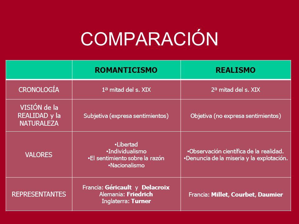 COMPARACIÓN ROMANTICISMO REALISMO CRONOLOGÍA