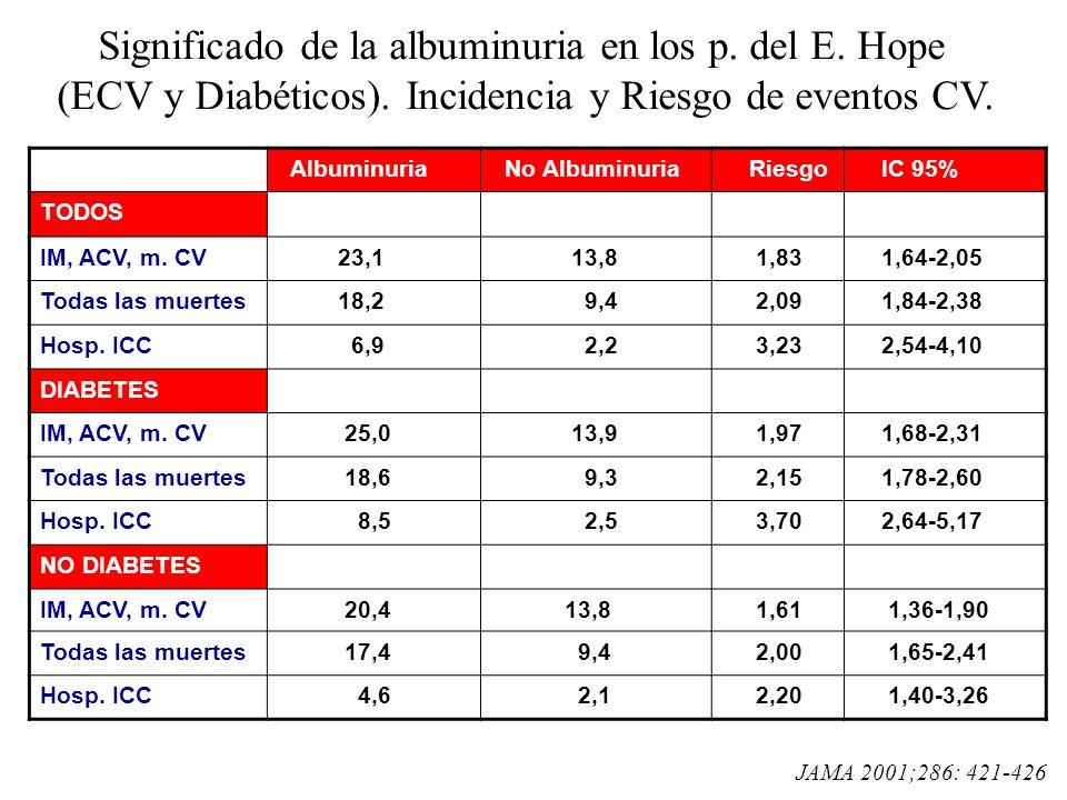 Significado de la albuminuria en los p. del E. Hope (ECV y Diabéticos)