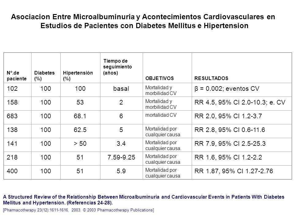 Asociacion Entre Microalbuminuria y Acontecimientos Cardiovasculares en Estudios de Pacientes con Diabetes Mellitus e Hipertension