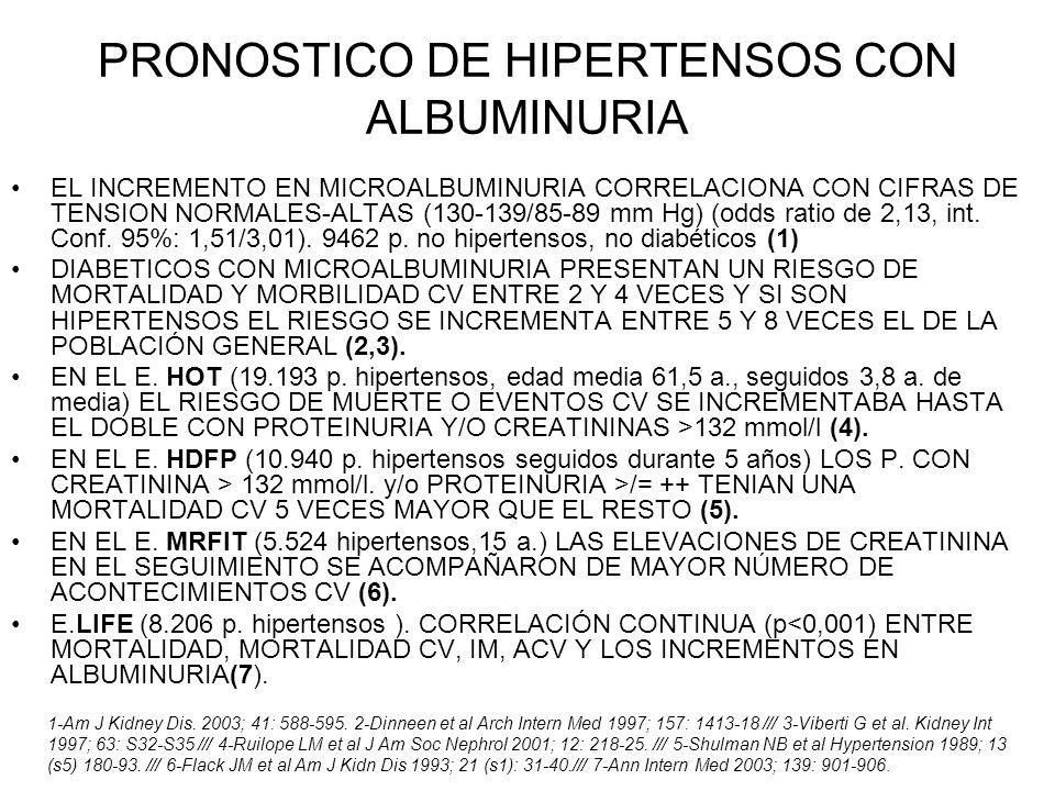 PRONOSTICO DE HIPERTENSOS CON ALBUMINURIA