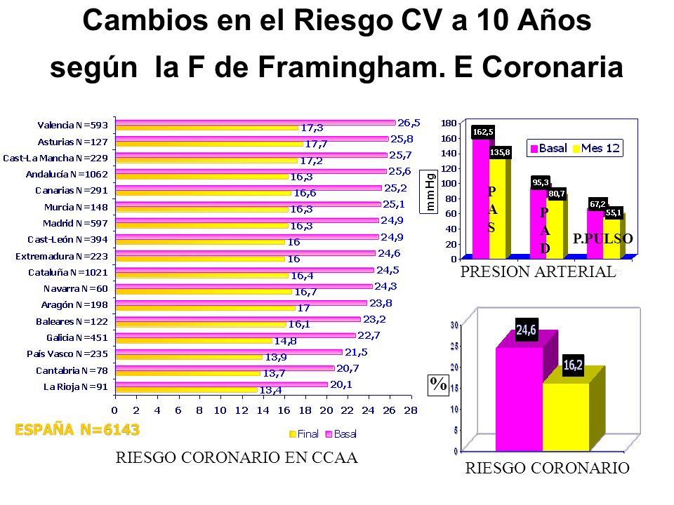 Cambios en el Riesgo CV a 10 Años según la F de Framingham. E Coronaria