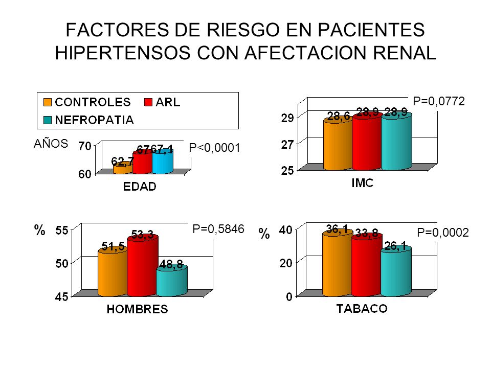 FACTORES DE RIESGO EN PACIENTES HIPERTENSOS CON AFECTACION RENAL