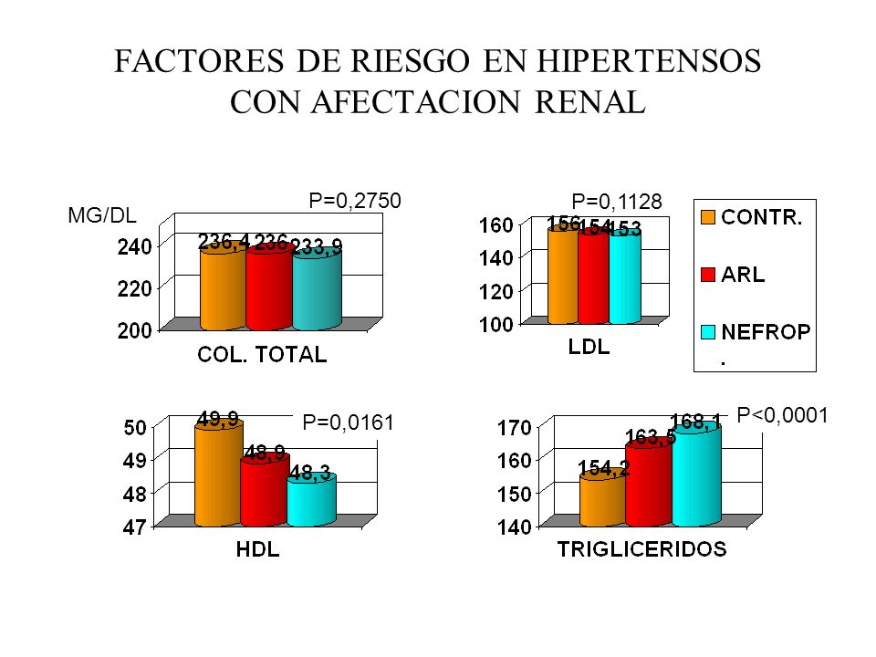 FACTORES DE RIESGO EN HIPERTENSOS CON AFECTACION RENAL
