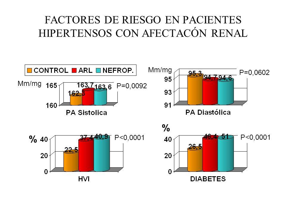 FACTORES DE RIESGO EN PACIENTES HIPERTENSOS CON AFECTACÓN RENAL