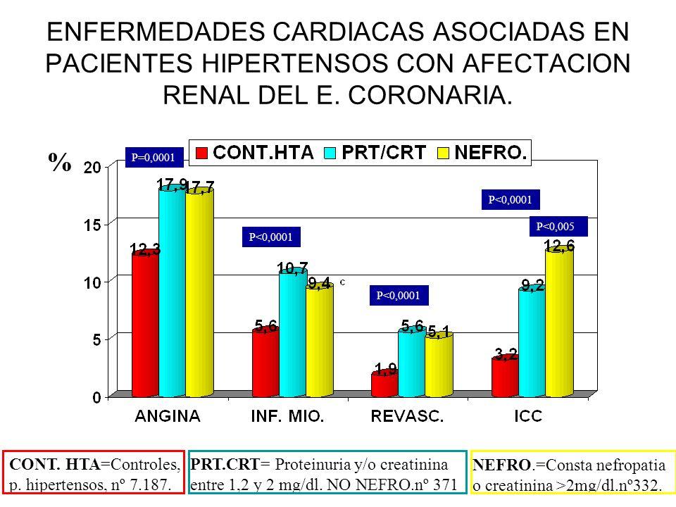 ENFERMEDADES CARDIACAS ASOCIADAS EN PACIENTES HIPERTENSOS CON AFECTACION RENAL DEL E. CORONARIA.