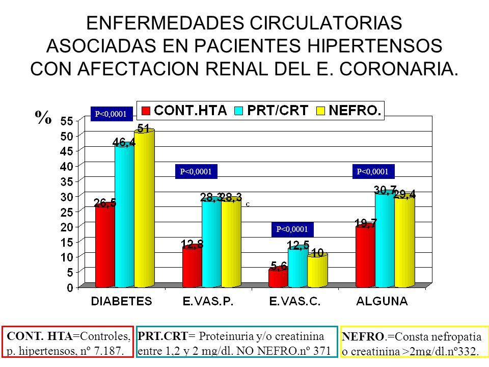 ENFERMEDADES CIRCULATORIAS ASOCIADAS EN PACIENTES HIPERTENSOS CON AFECTACION RENAL DEL E. CORONARIA.