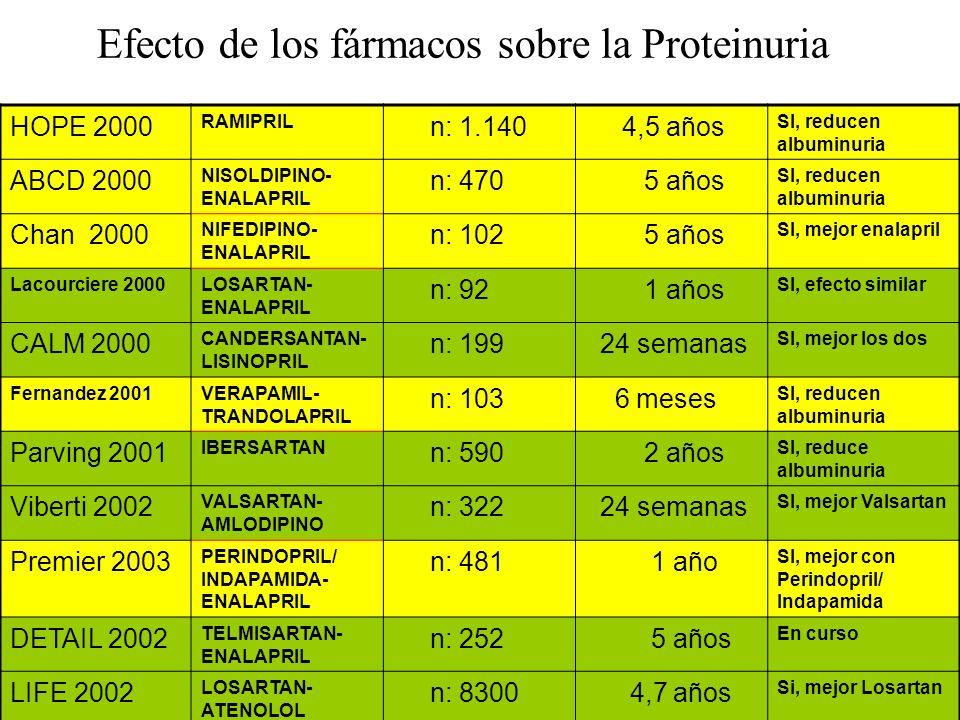 Efecto de los fármacos sobre la Proteinuria