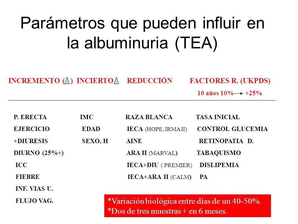 Parámetros que pueden influir en la albuminuria (TEA)
