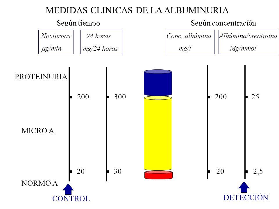 MEDIDAS CLINICAS DE LA ALBUMINURIA