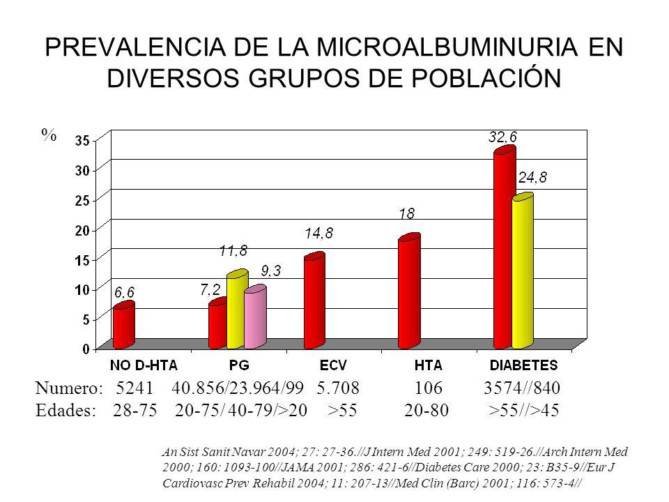 PREVALENCIA DE LA MICROALBUMINURIA EN DIVERSOS GRUPOS DE POBLACIÓN
