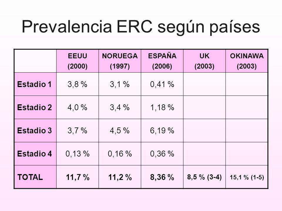Prevalencia ERC según países