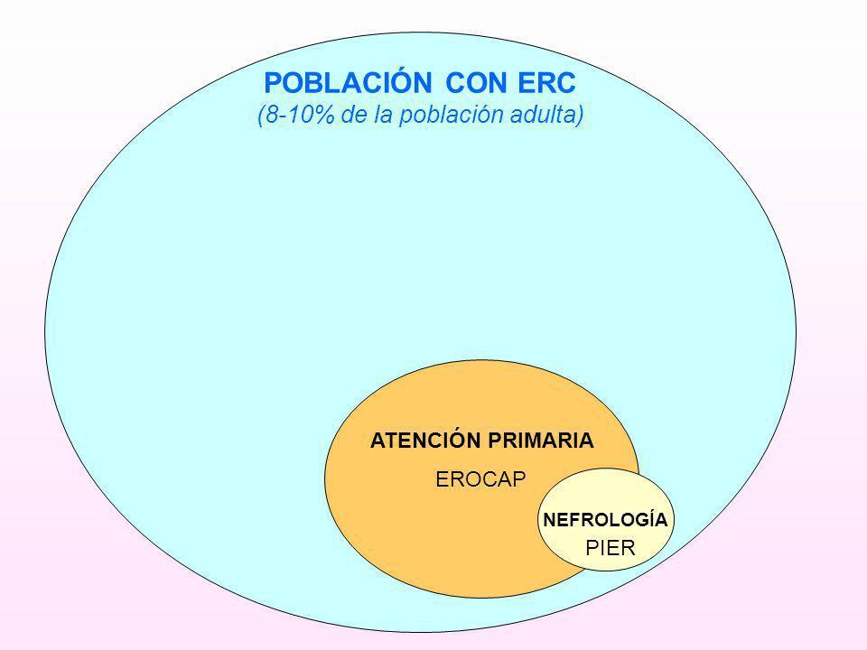 (8-10% de la población adulta)