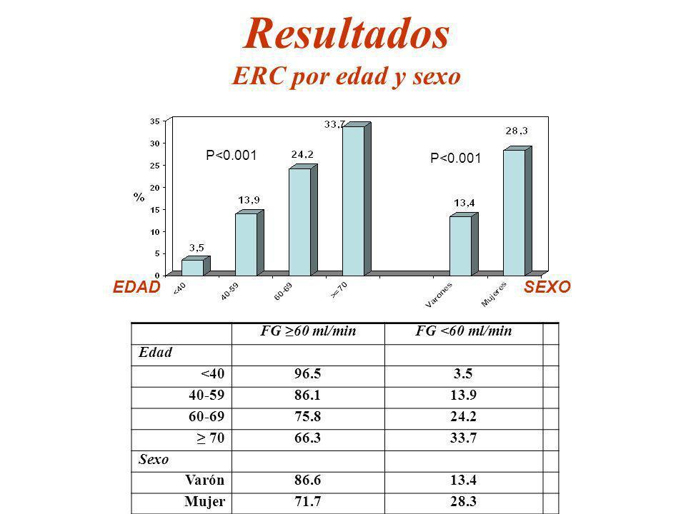 Resultados ERC por edad y sexo EDAD SEXO FG ≥60 ml/min