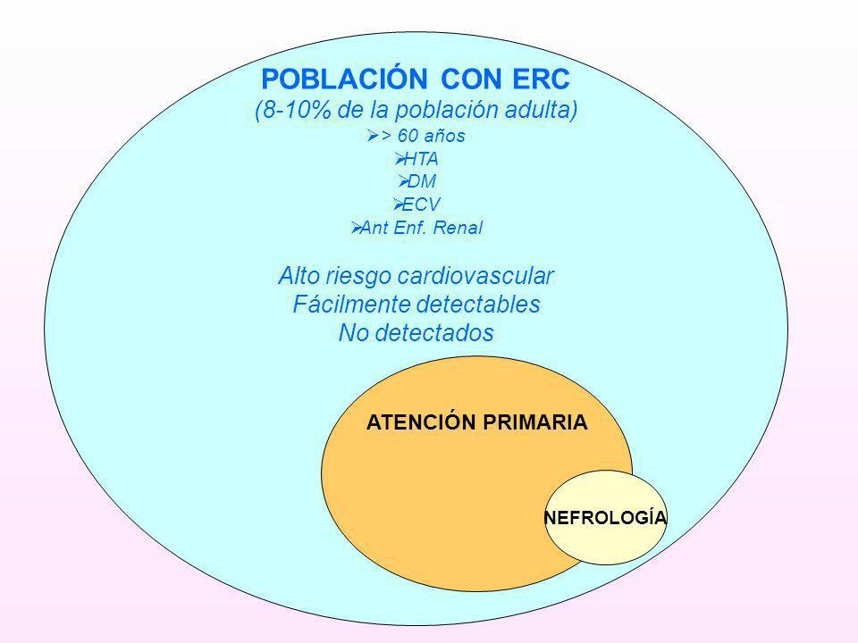 POBLACIÓN CON ERC (8-10% de la población adulta)