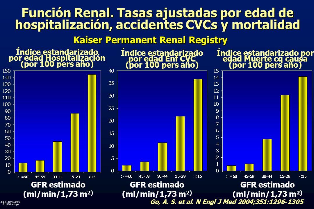 Función Renal. Tasas ajustadas por edad de hospitalización, accidentes CVCs y mortalidad