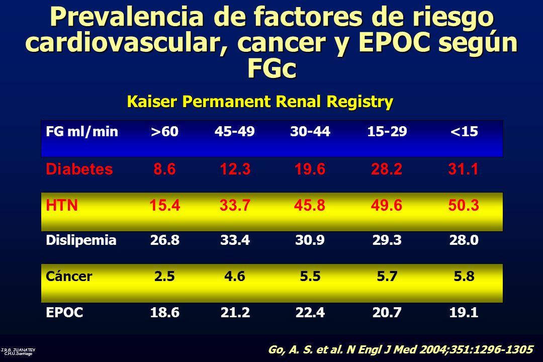 Prevalencia de factores de riesgo cardiovascular, cancer y EPOC según FGc