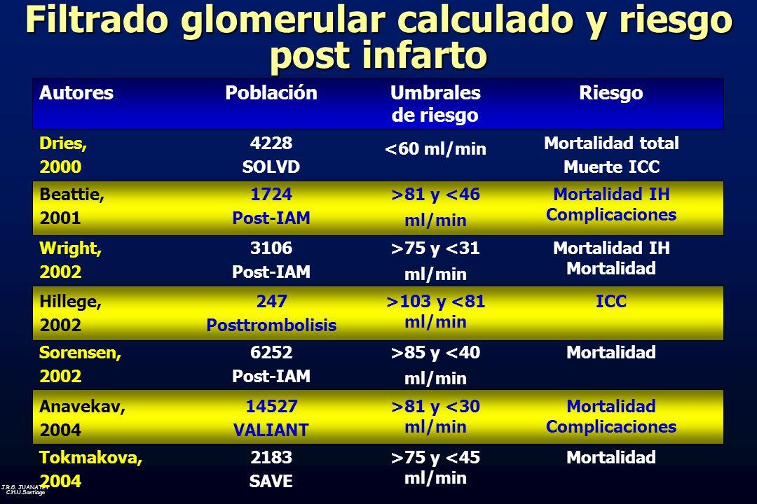 Filtrado glomerular calculado y riesgo post infarto
