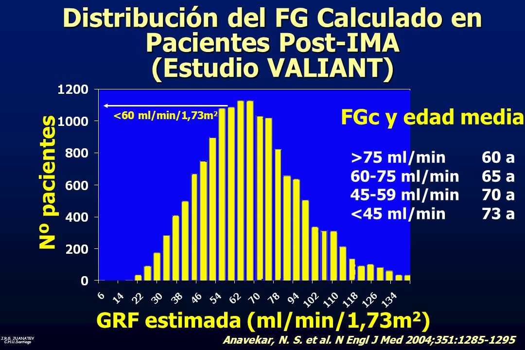 Distribución del FG Calculado en Pacientes Post-IMA (Estudio VALIANT)