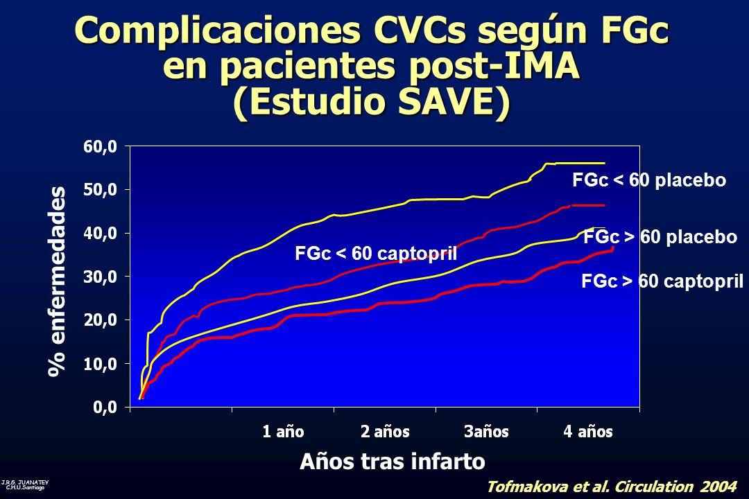 Complicaciones CVCs según FGc en pacientes post-IMA (Estudio SAVE)