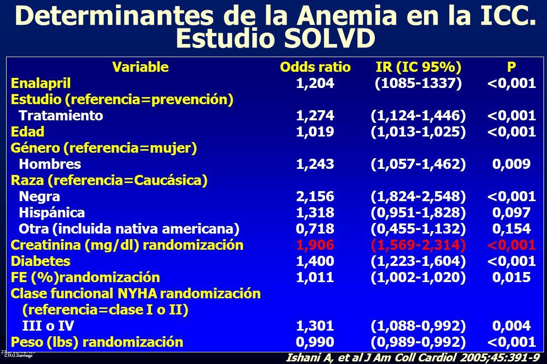 Determinantes de la Anemia en la ICC. Estudio SOLVD