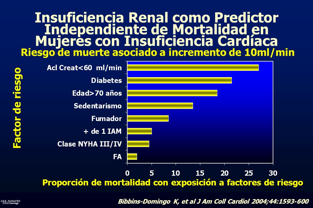 Insuficiencia Renal como Predictor Independiente de Mortalidad en Mujeres con Insuficiencia Cardíaca