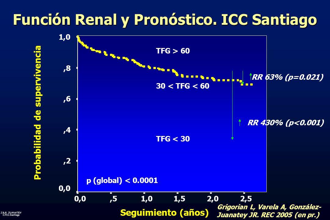 Función Renal y Pronóstico. ICC Santiago Probabilidad de supervivencia