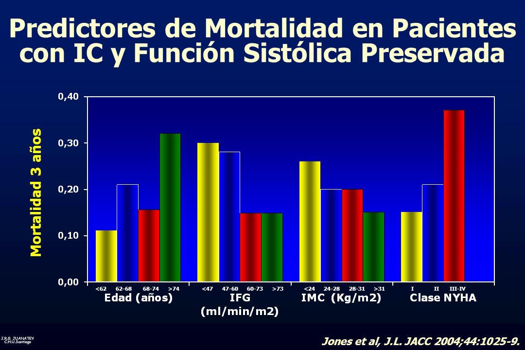 Predictores de Mortalidad en Pacientes con IC y Función Sistólica Preservada