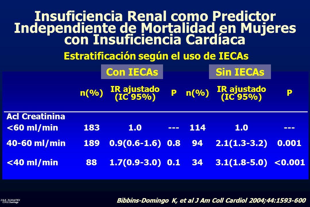 Estratificación según el uso de IECAs