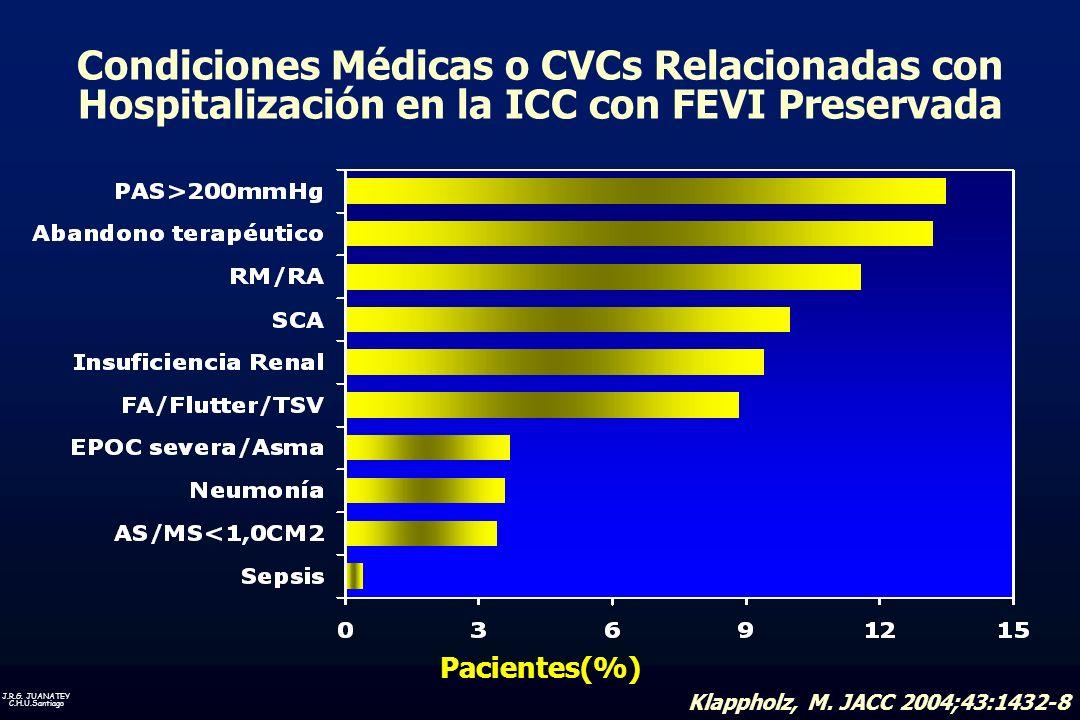 Condiciones Médicas o CVCs Relacionadas con Hospitalización en la ICC con FEVI Preservada