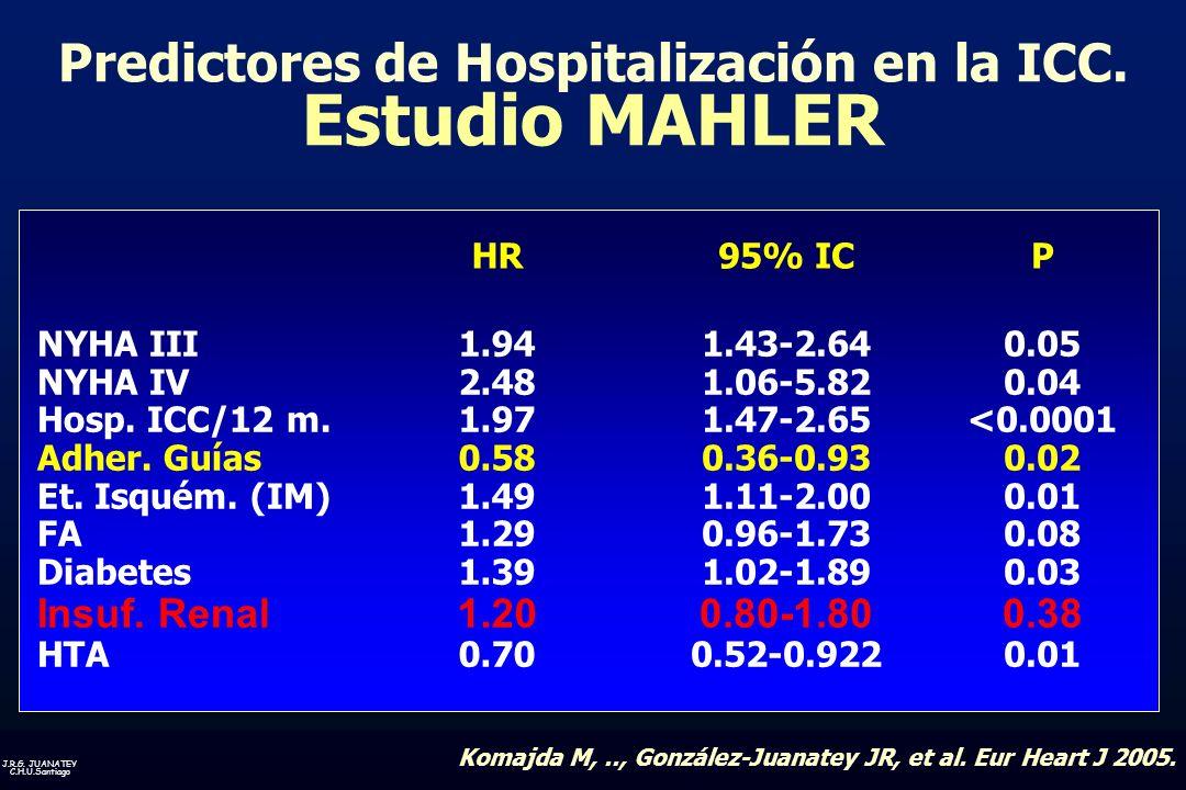 Predictores de Hospitalización en la ICC. Estudio MAHLER