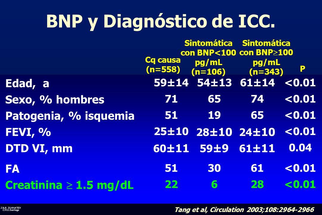 BNP y Diagnóstico de ICC.