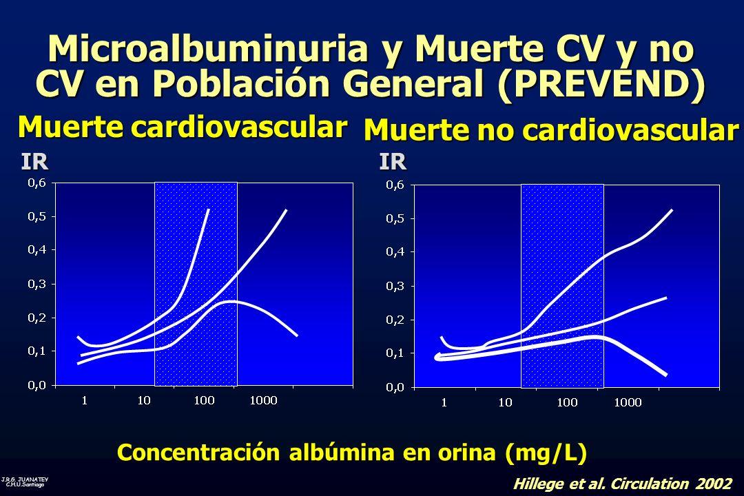 Microalbuminuria y Muerte CV y no CV en Población General (PREVEND)