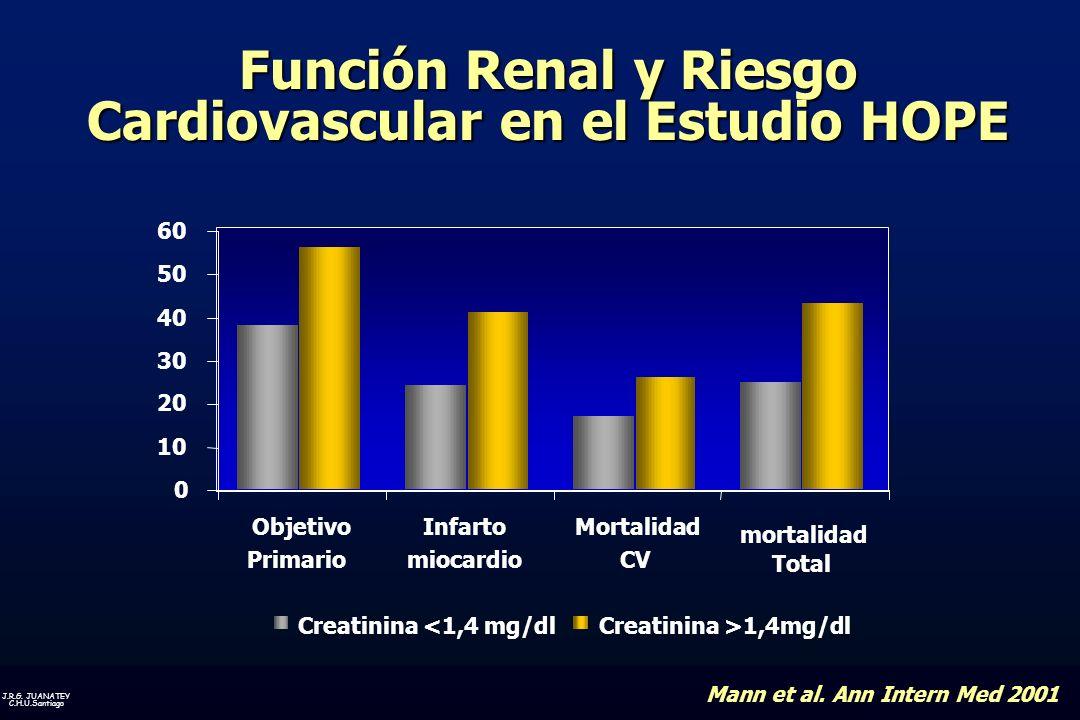 Función Renal y Riesgo Cardiovascular en el Estudio HOPE