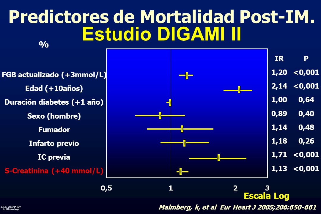 Predictores de Mortalidad Post-IM. Estudio DIGAMI II