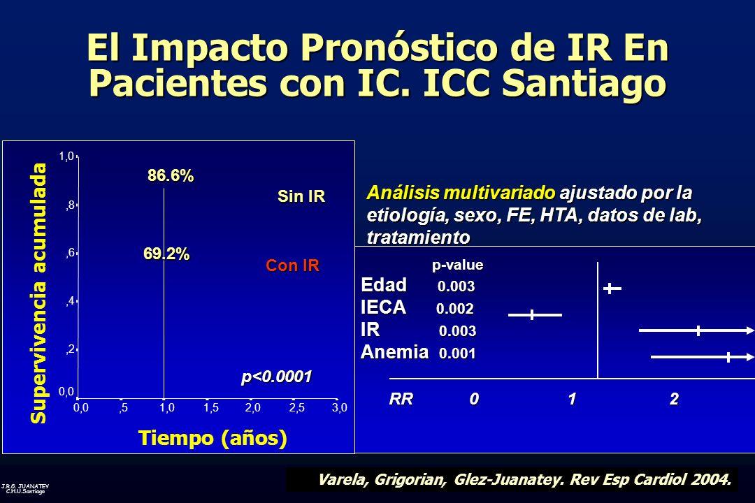 El Impacto Pronóstico de IR En Pacientes con IC. ICC Santiago