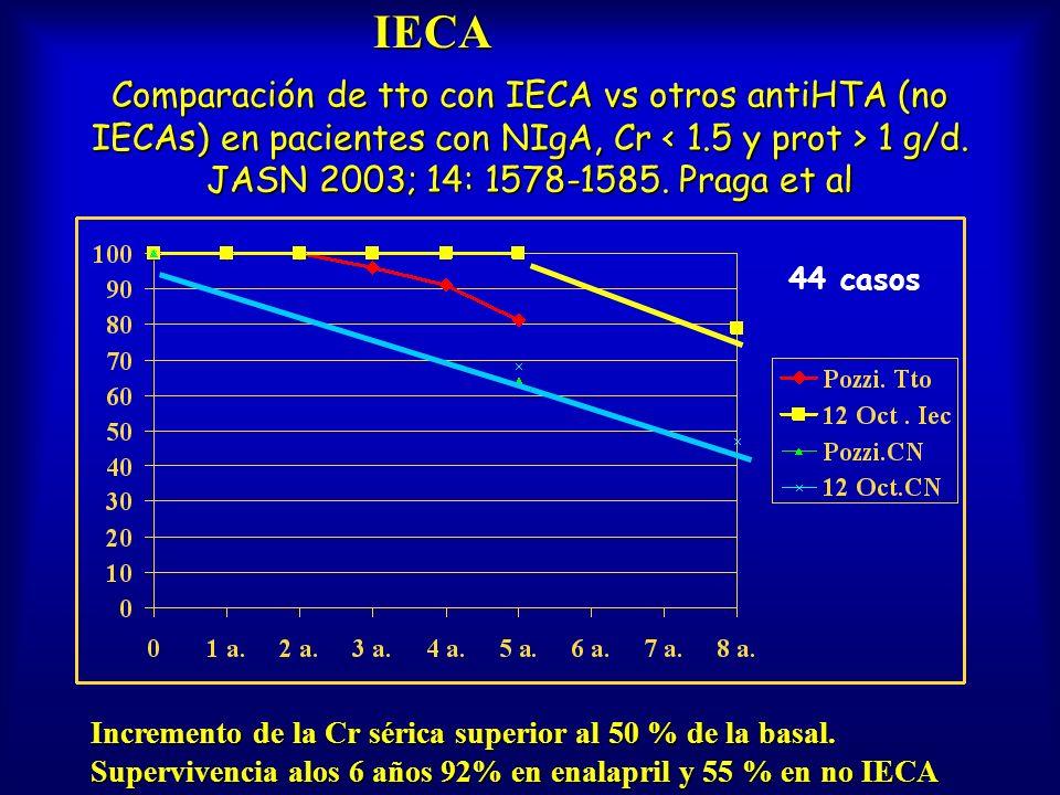 IECA Comparación de tto con IECA vs otros antiHTA (no IECAs) en pacientes con NIgA, Cr < 1.5 y prot > 1 g/d. JASN 2003; 14: 1578-1585. Praga et al.