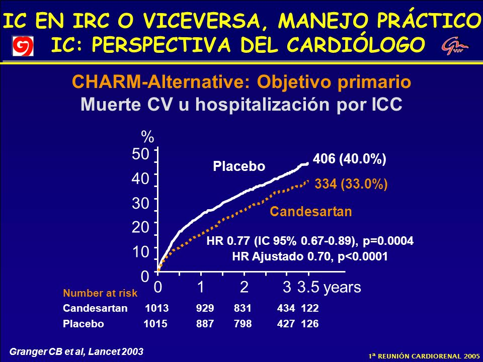 HR 0.77 (IC 95% 0.67-0.89), p=0.0004 HR Ajustado 0.70, p<0.0001