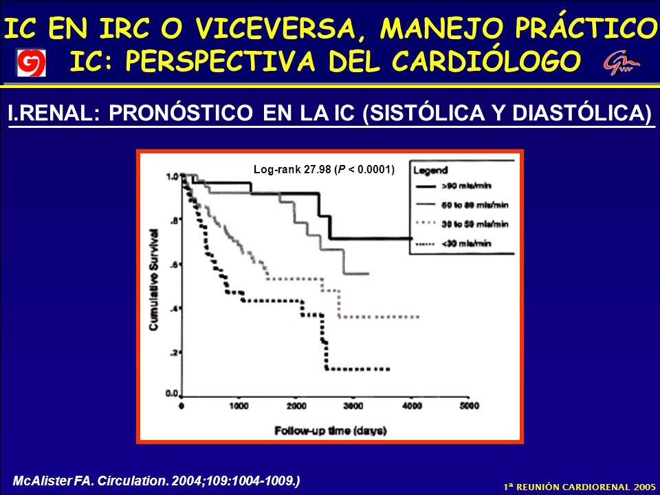 I.RENAL: PRONÓSTICO EN LA IC (SISTÓLICA Y DIASTÓLICA)