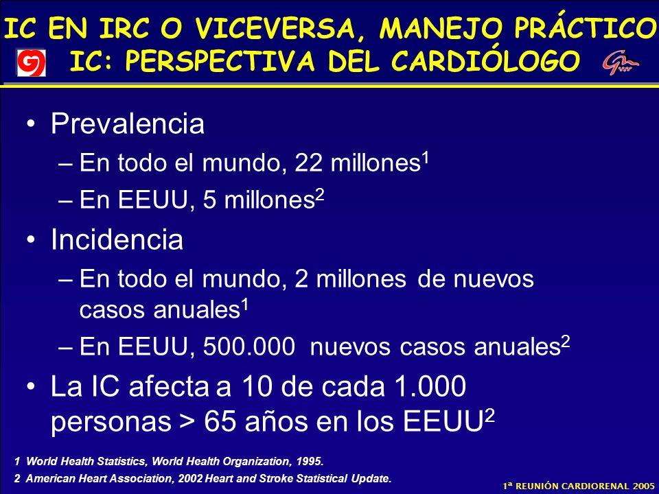 La IC afecta a 10 de cada 1.000 personas > 65 años en los EEUU2