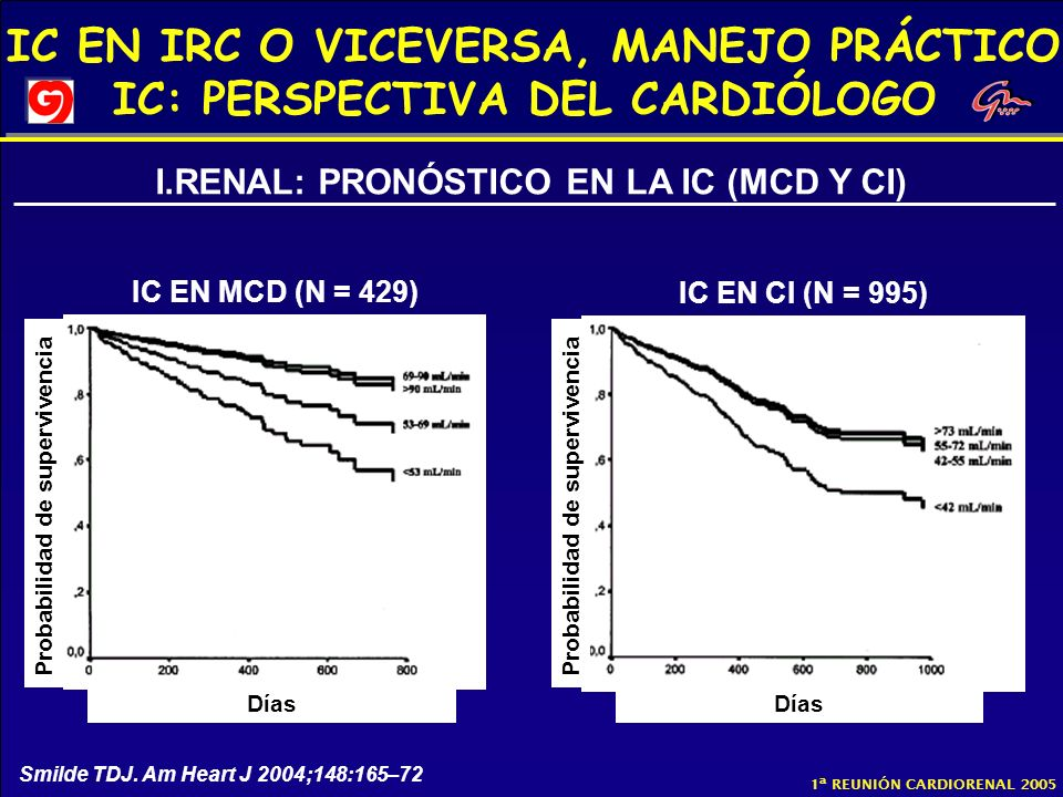 I.RENAL: PRONÓSTICO EN LA IC (MCD Y CI)