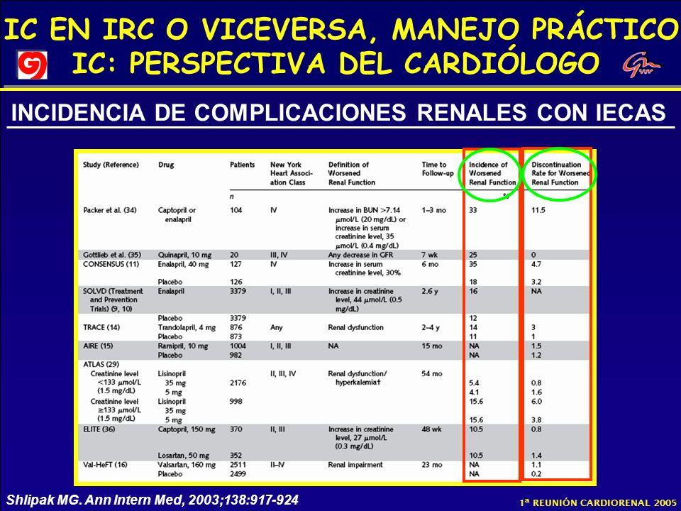 INCIDENCIA DE COMPLICACIONES RENALES CON IECAS