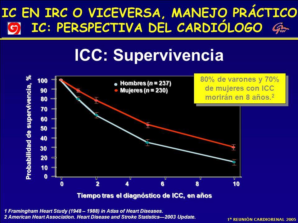 ICC: Supervivencia80% de varones y 70% de mujeres con ICC morirán en 8 años.2. 100. Hombres (n = 237)