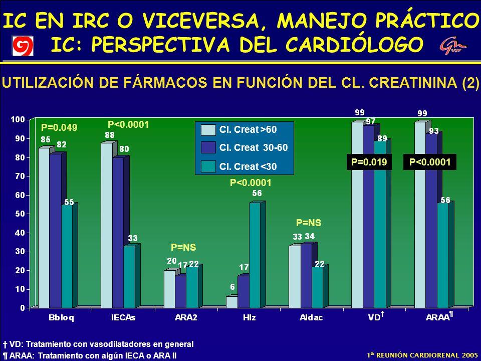 UTILIZACIÓN DE FÁRMACOS EN FUNCIÓN DEL CL. CREATININA (2)
