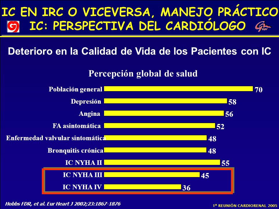 Deterioro en la Calidad de Vida de los Pacientes con IC