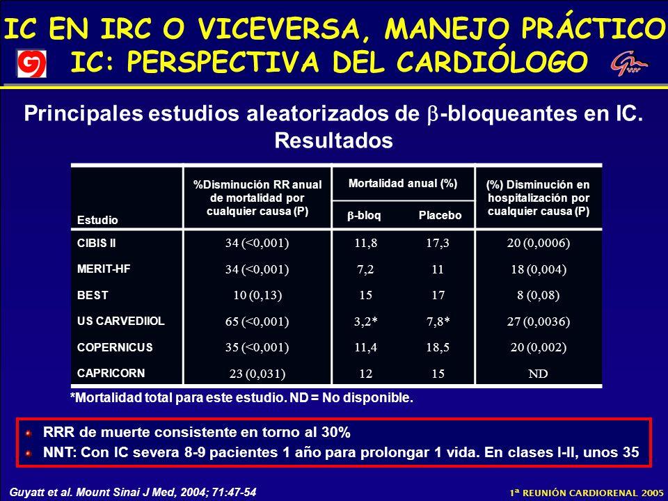 Principales estudios aleatorizados de -bloqueantes en IC. Resultados