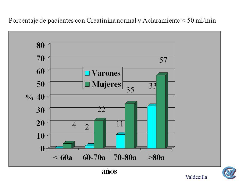 Porcentaje de pacientes con Creatinina normal y Aclaramiento < 50 ml/min